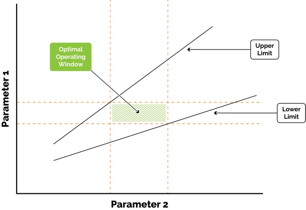 optimal operating window