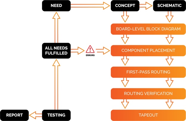 pcb logical testing process