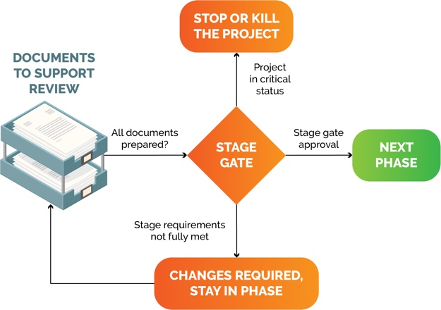 stage-gate-approval-process