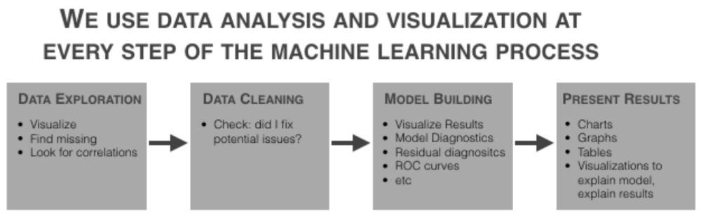 Data analysis and visualization throughout machine learning process