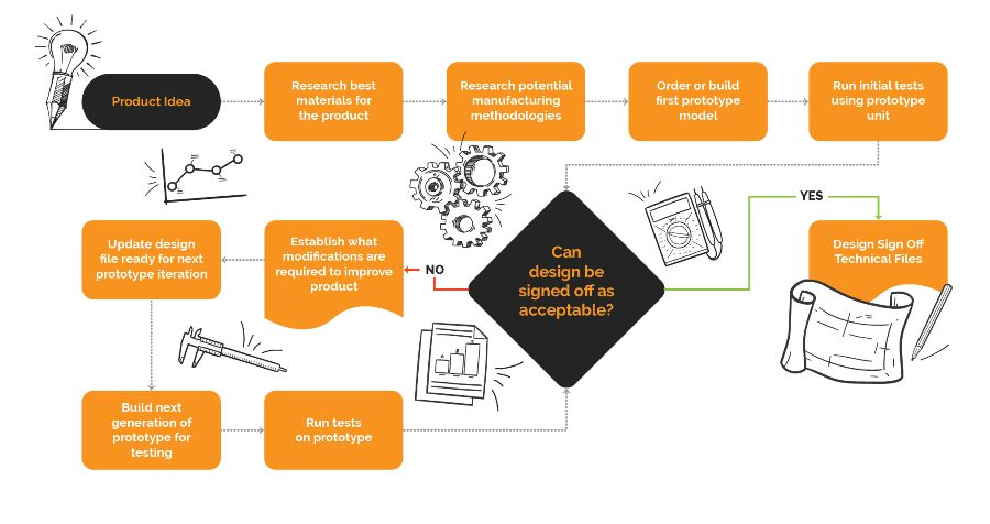New Product Development Prototyping Flowchart