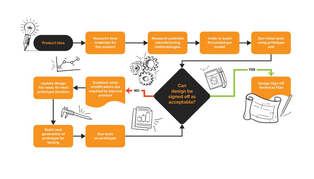 a simplified view of the prototyping process