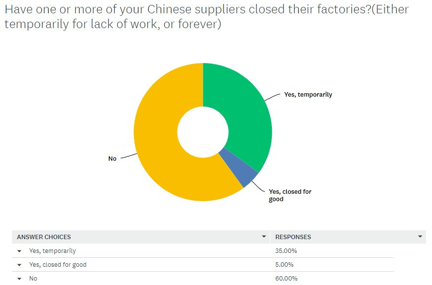 The State Of Manufacturing In China 2020 q3 closed factories