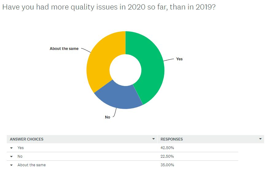 The State Of Manufacturing In China 2020 q5 quality issues