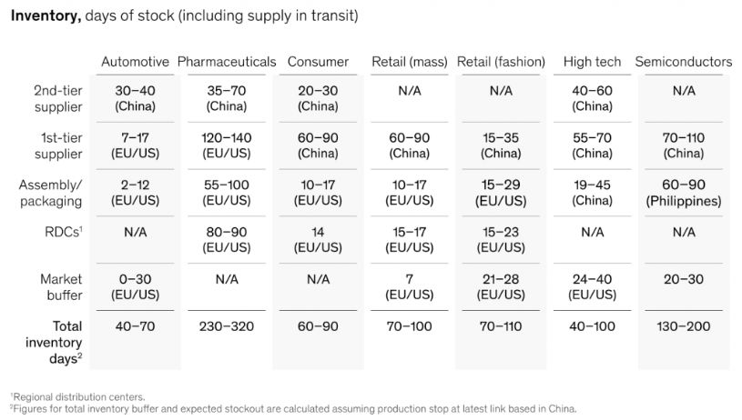 mckinsey days of stock inventory analysis for different industries