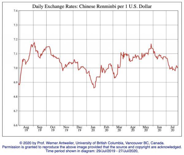 usd rmb rate
