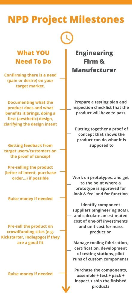 New Product Development Timeline