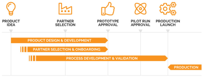 new product introduction process phase chart