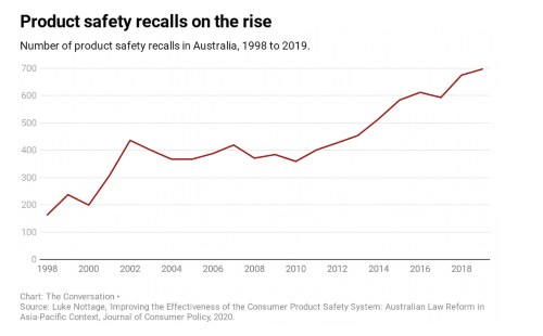product safety recalls graph