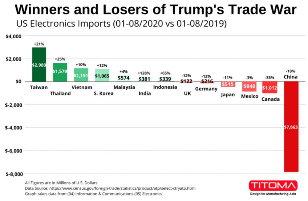 us china trade war winners graph