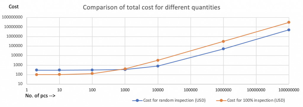 Cost Comparison - random vs. 100% inspection