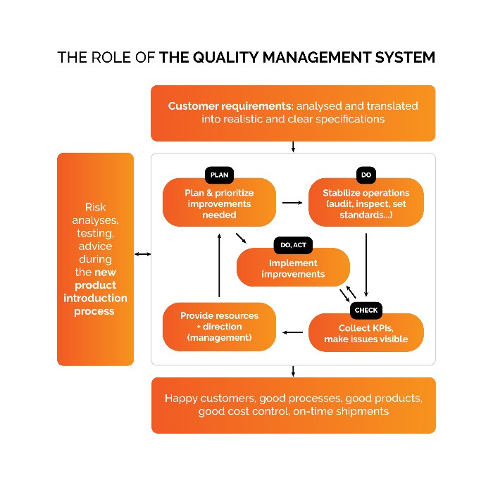role of the quality management system