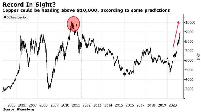 Copper rising prices
