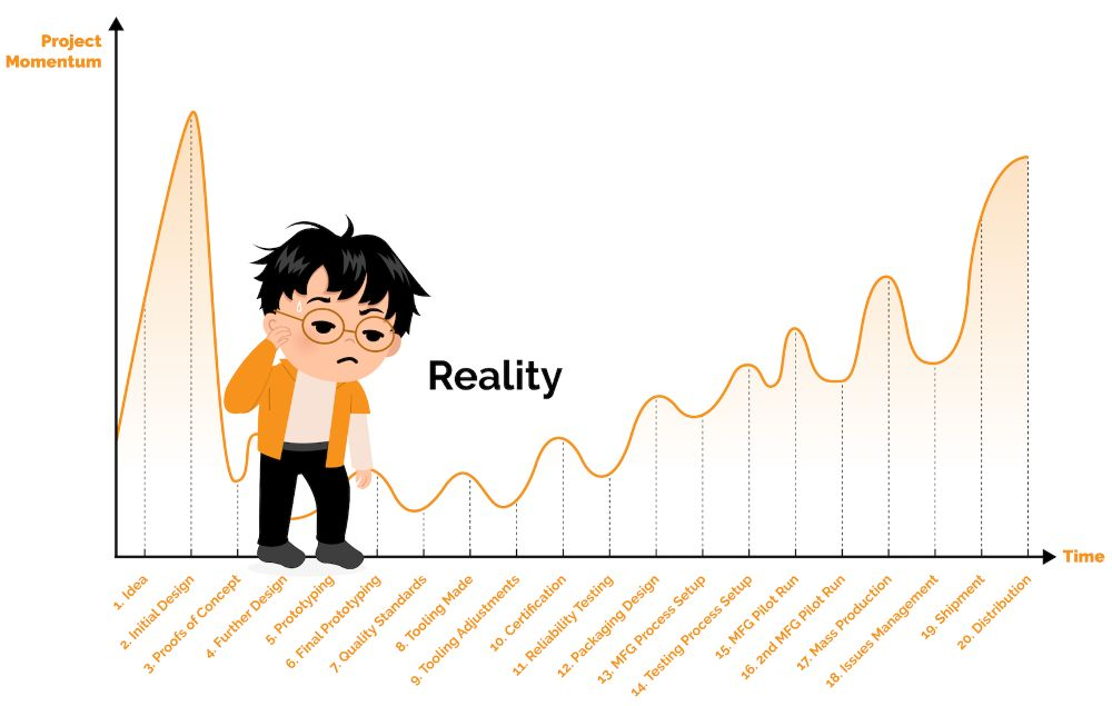 Harsh Reality Of Developing A New Product