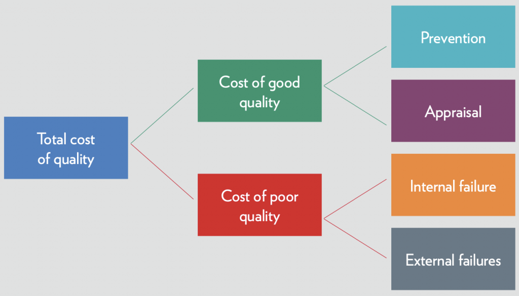 Cost of quality breakdown